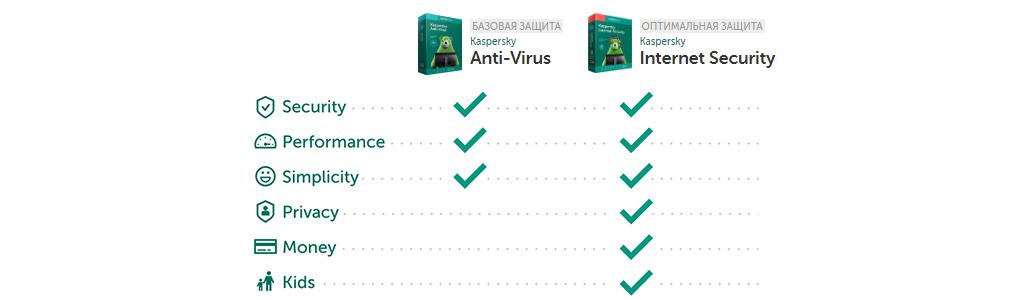 Антивирус — что это такое, как блокирует и какой лучше выбрать?
